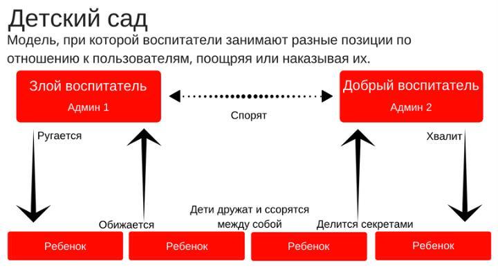 Ролевые модели в SMM. Как их создавать и применять